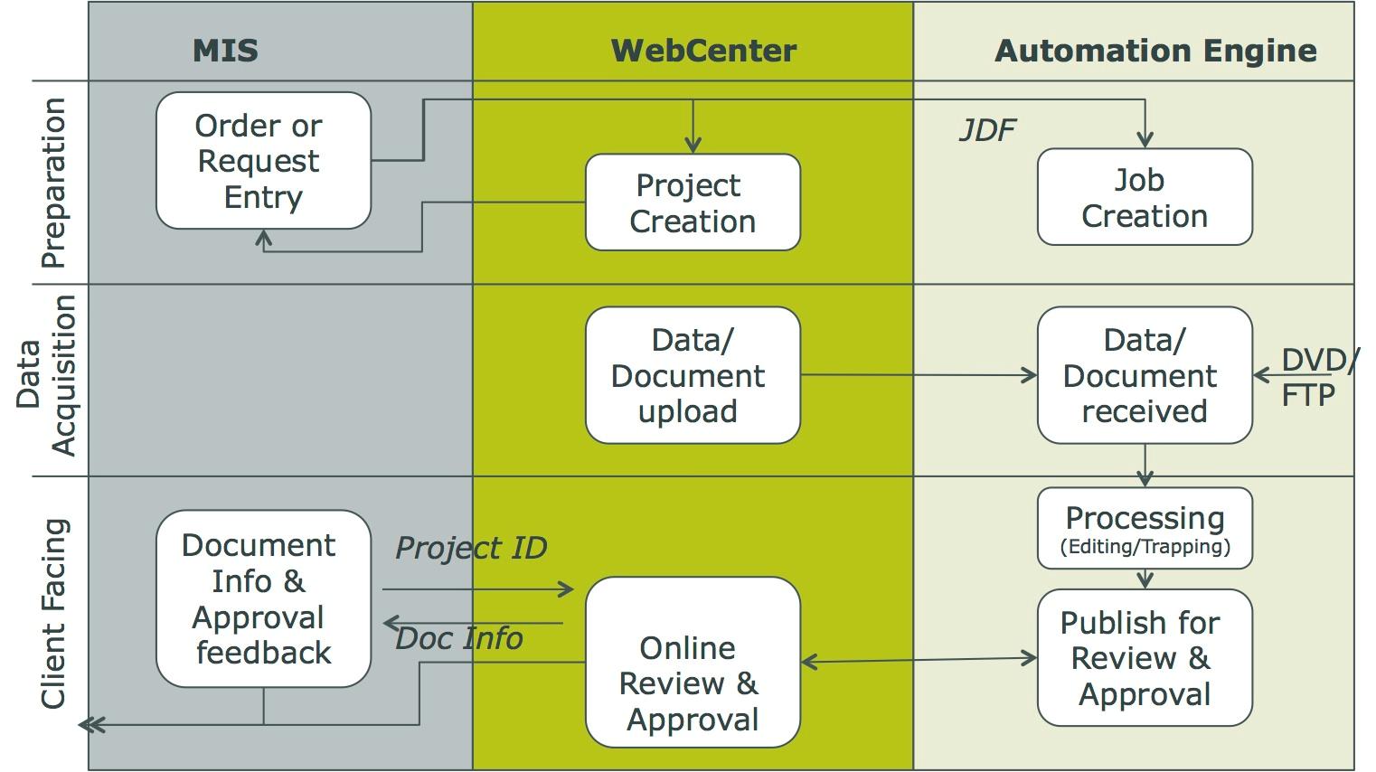 KB78625886: WebCenter - What is WebCenter SDK? - Knowledge base